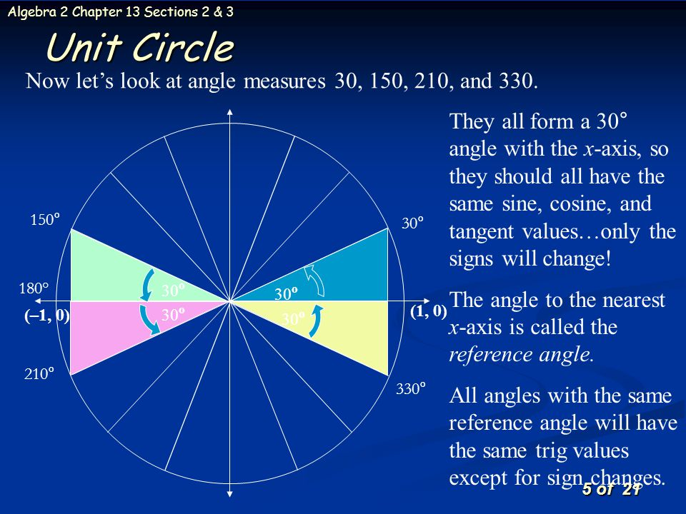 Unit Circle Now let's look at angle measures 30, 150, 210, and 330.