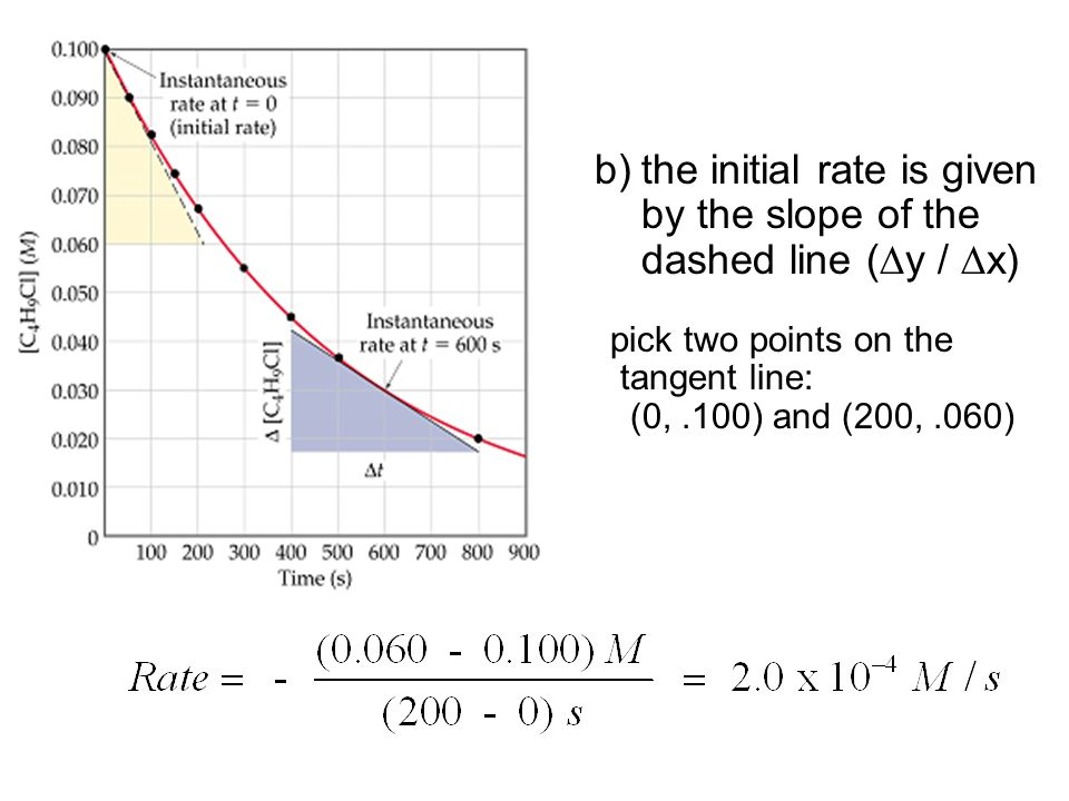 the initial rate is given by the slope of the dashed line (y / x)