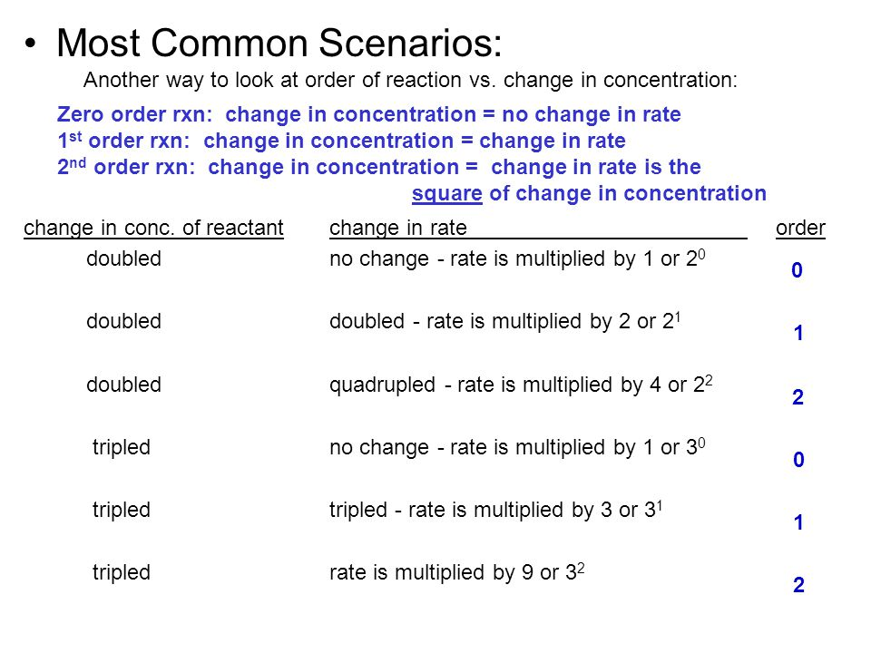 Most Common Scenarios: