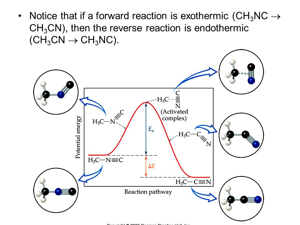 Notice that if a forward reaction is exothermic (CH3NC  CH3CN), then the reverse reaction is endothermic (CH3CN  CH3NC).