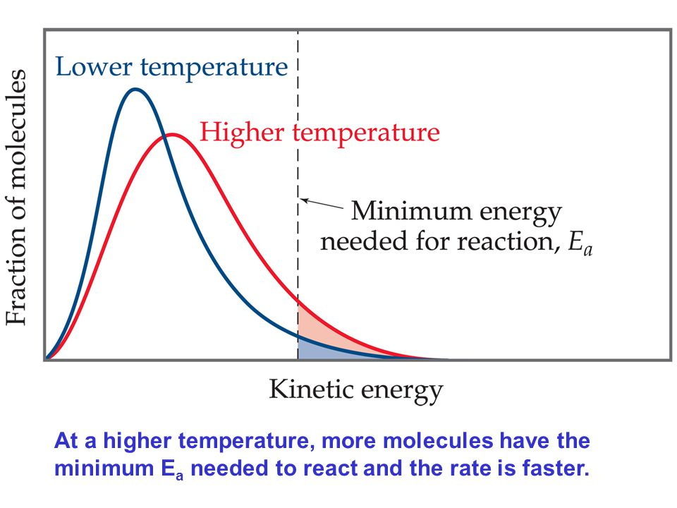 Figure: 14-16 Title: The effect of temperature on the distribution of kinetic energies. Caption: