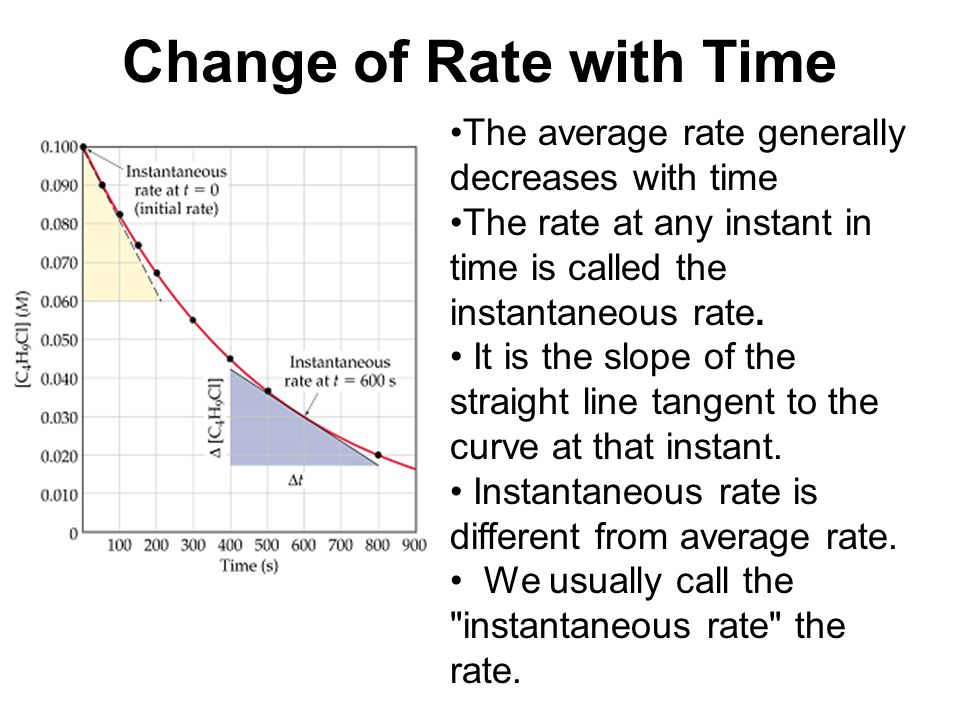 Change of Rate with Time