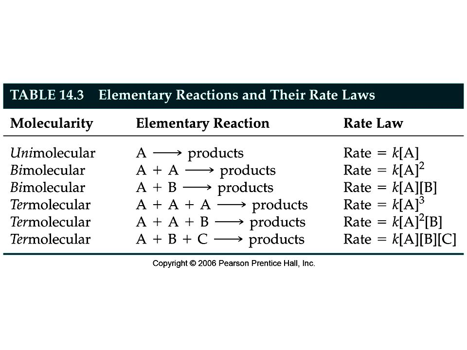 Figure: 14-T03 Title: Table 14.3 Caption: Elementary Reactions and Their Rate Laws.