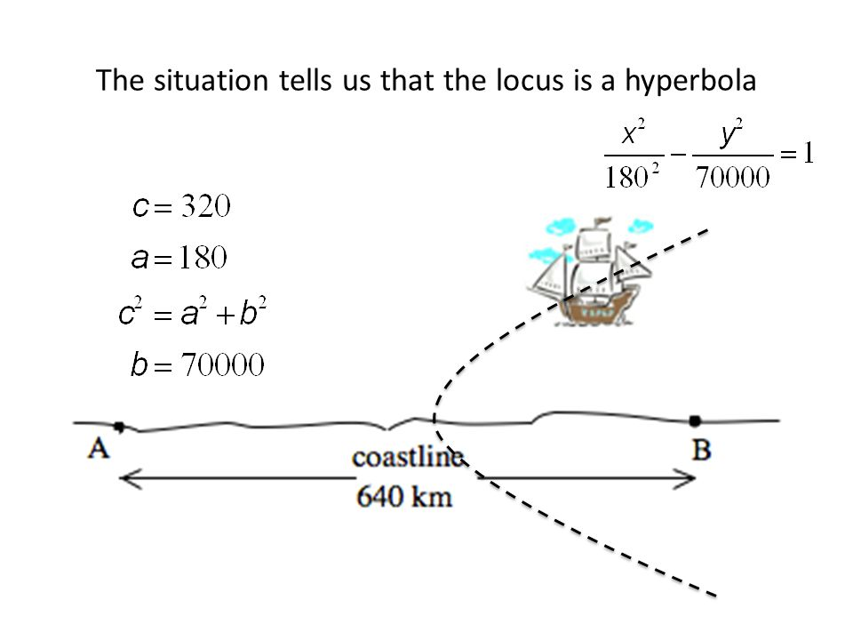 The situation tells us that the locus is a hyperbola