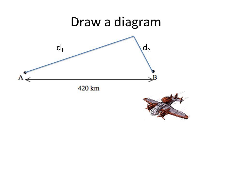 Draw a diagram d1 d2