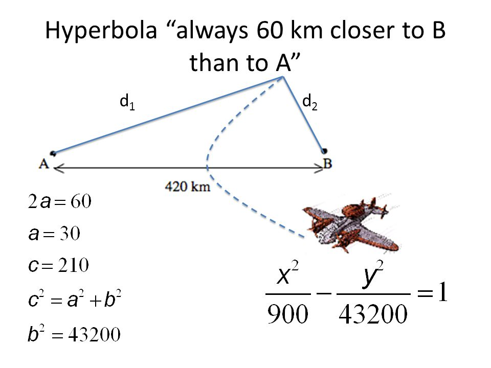 Hyperbola always 60 km closer to B than to A