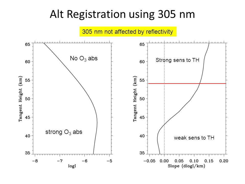 Alt Registration using 305 nm