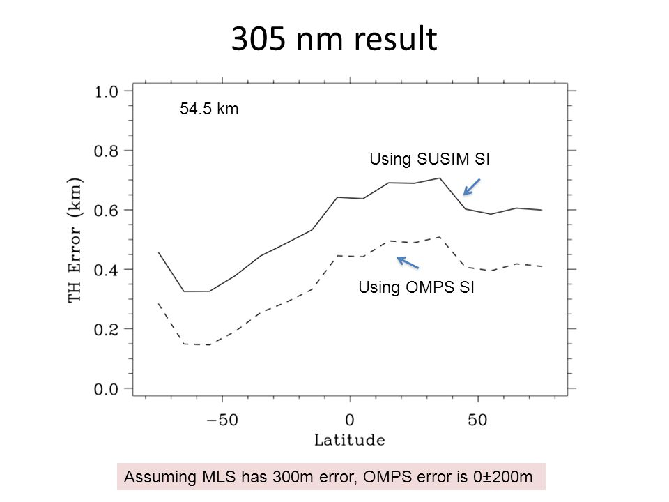 305 nm result 54.5 km Using SUSIM SI Using OMPS SI