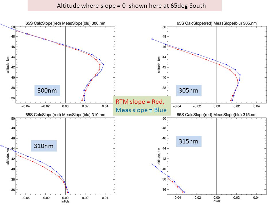 Altitude where slope = 0 shown here at 65deg South