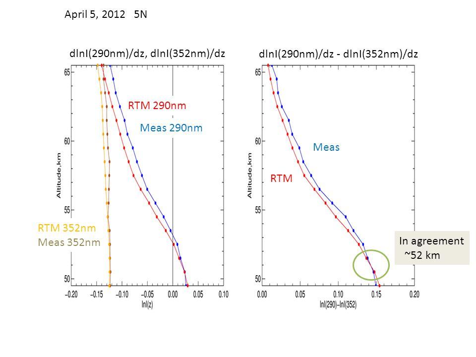 April 5, 2012 5N dlnI(290nm)/dz, dlnI(352nm)/dz. dlnI(290nm)/dz - dlnI(352nm)/dz. RTM 290nm. Meas 290nm.