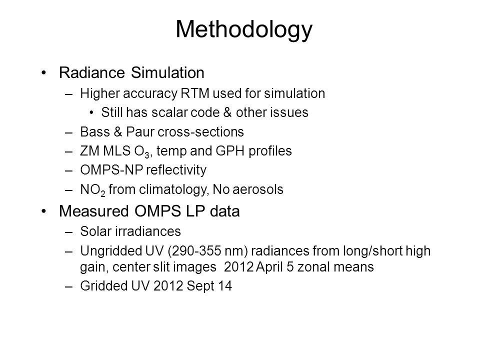 Methodology Radiance Simulation Measured OMPS LP data