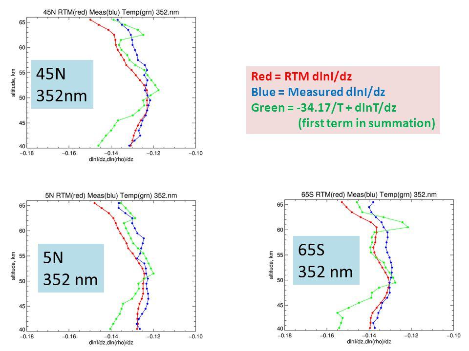 45N 352nm 65S 5N 352 nm 352 nm Red = RTM dlnI/dz