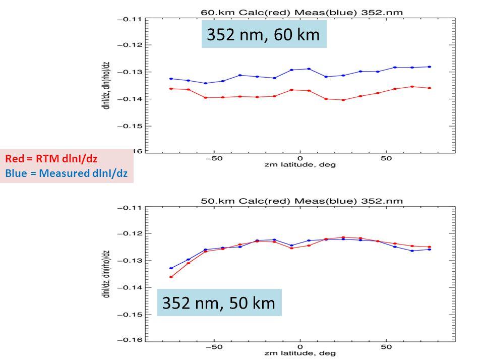 352 nm, 60 km Red = RTM dlnI/dz Blue = Measured dlnI/dz 352 nm, 50 km