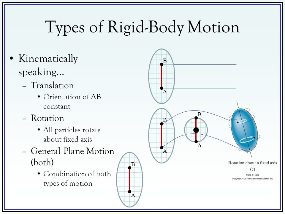 Types of Rigid-Body Motion