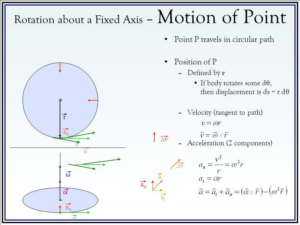Rotation about a Fixed Axis – Motion of Point
