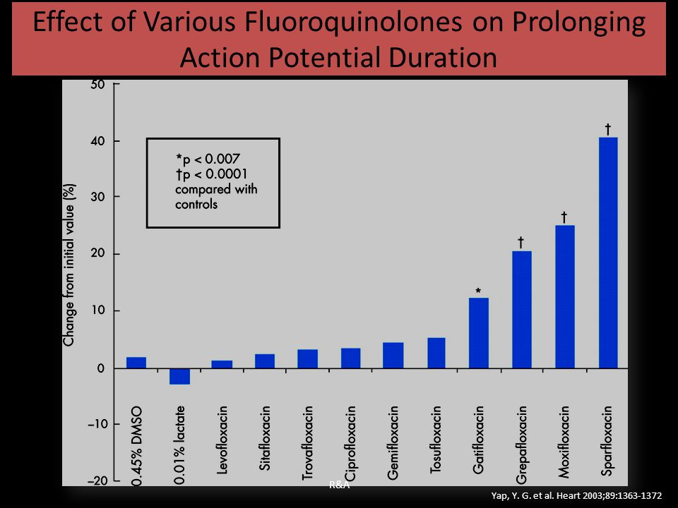 Effect of Various Fluoroquinolones on Prolonging Action Potential Duration