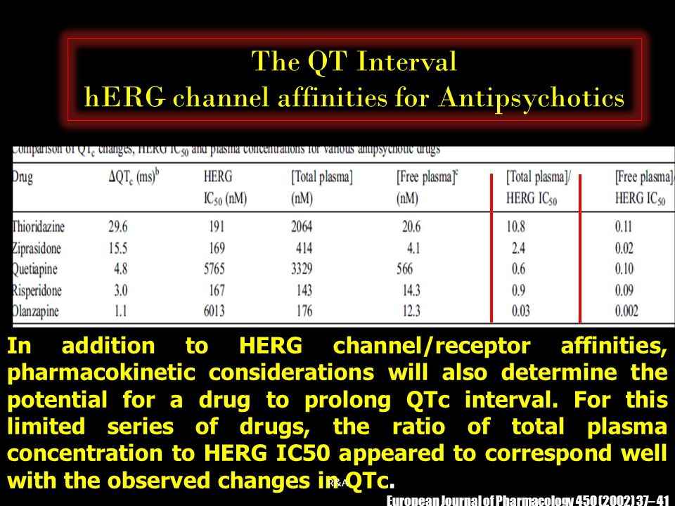 The QT Interval hERG channel affinities for Antipsychotics