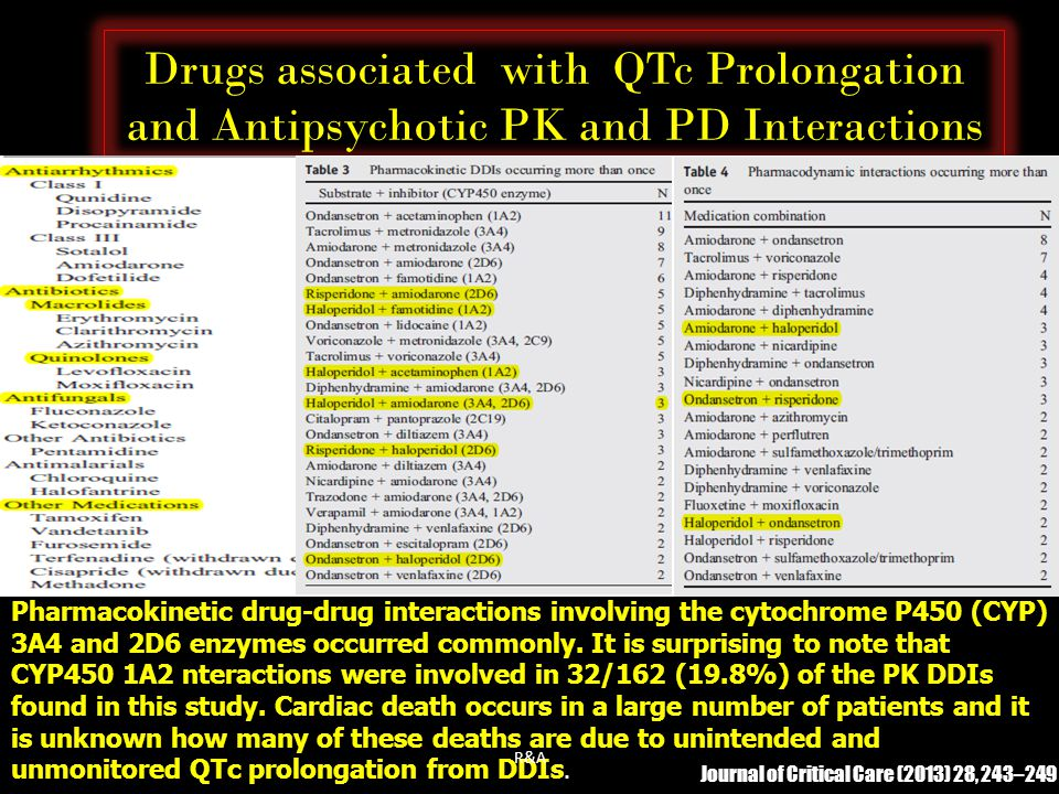 Drugs associated with QTc Prolongation and Antipsychotic PK and PD Interactions
