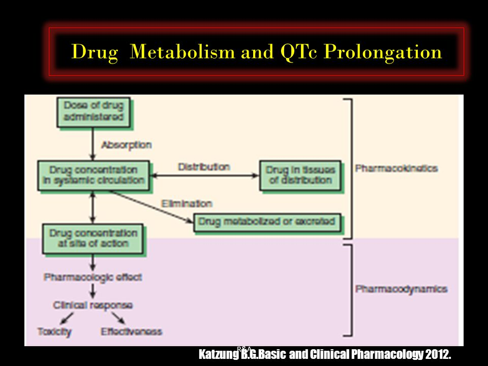 Drug Metabolism and QTc Prolongation