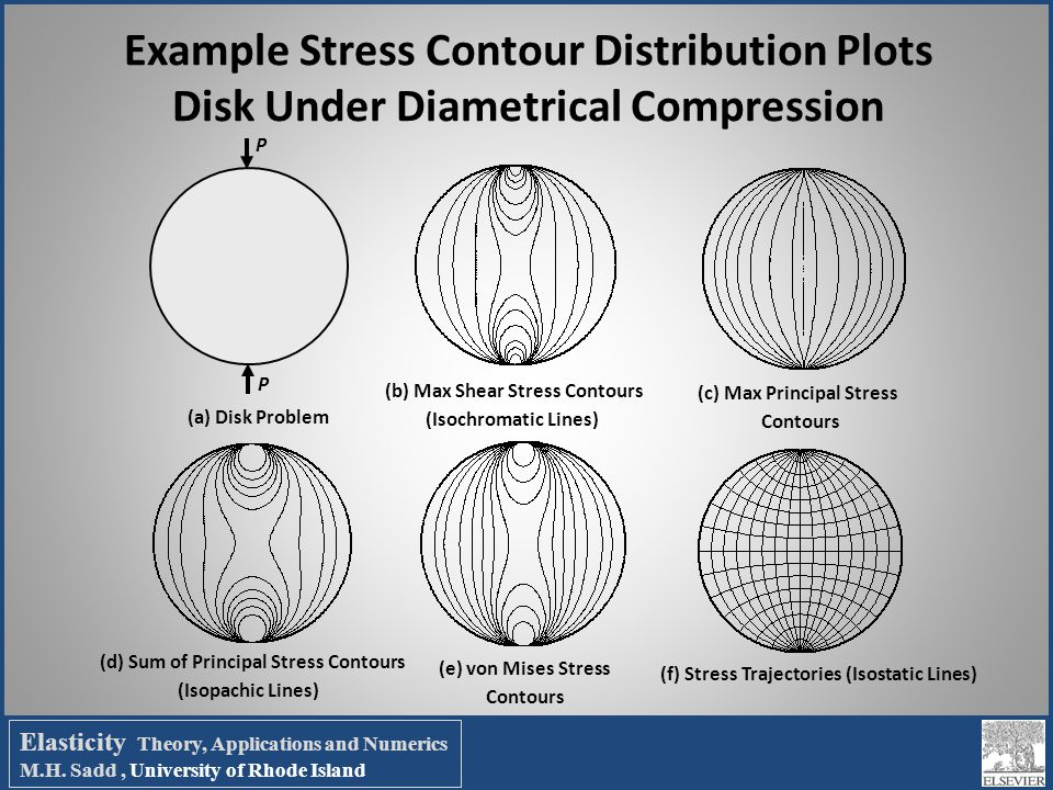 Example Stress Contour Distribution Plots Disk Under Diametrical Compression