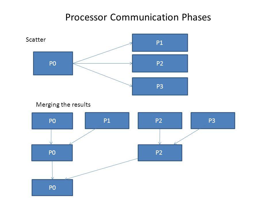Processor Communication Phases