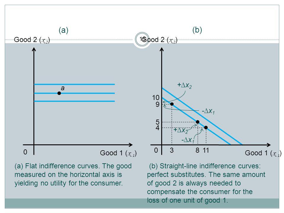 (a) (b) Good 2 (x 2) Good 2 (x 2) 9 5 4 10 +∆x2 a -∆x1 +∆x2 -∆x1