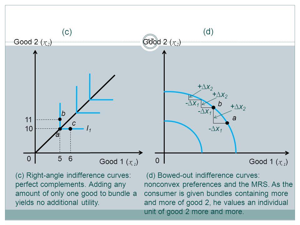 (c) (d) Good 2 (x 2) 10 11 Good 2 (x 2) +∆x2 +∆x2 -∆x1 b +∆x2 -∆x1 b a