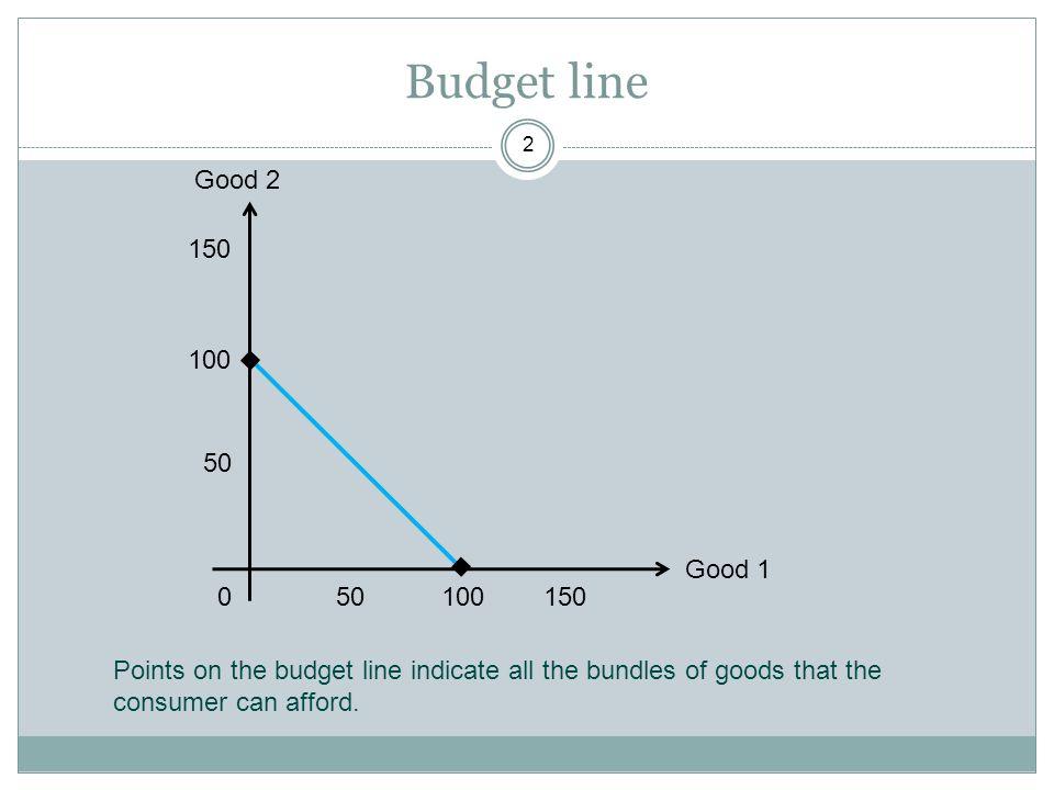 Budget line Good 2. 150. 50. 100. Good 1. 150. 100. 50.