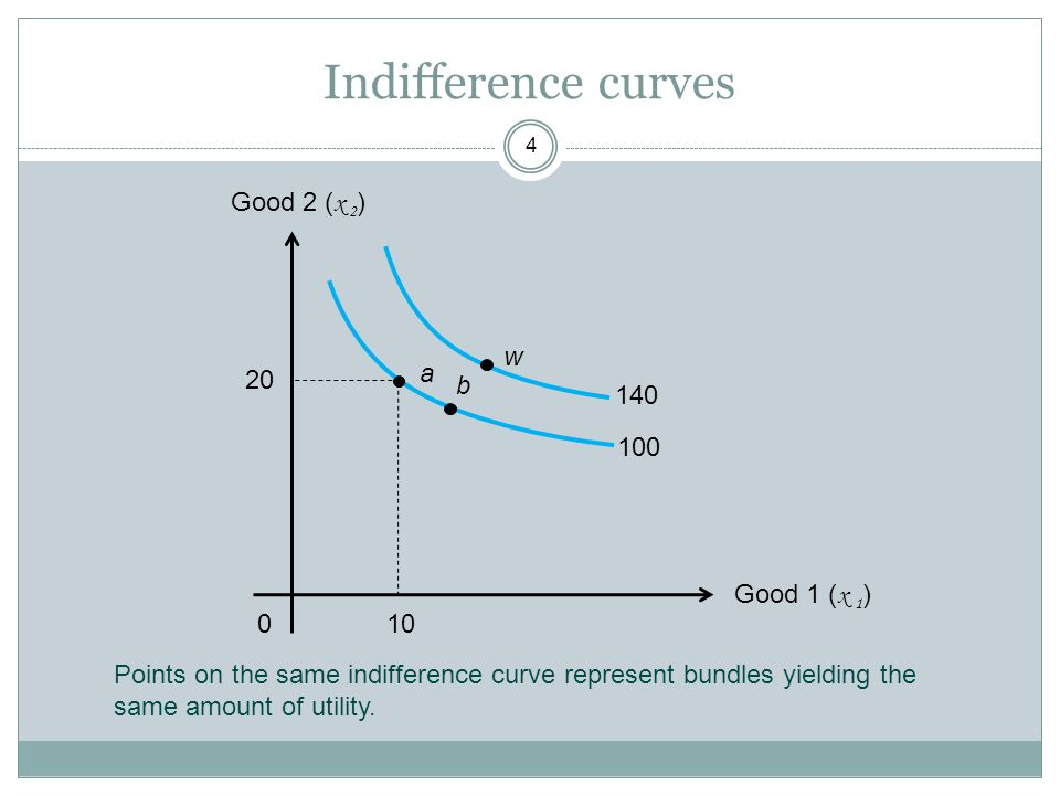 Indifference curves Good 2 (x 2) w a 20 b 140 100 Good 1 (x 1) 10