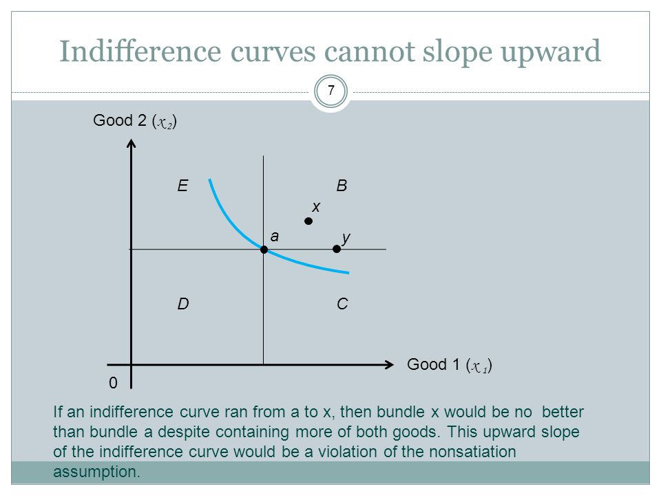 Indifference curves cannot slope upward