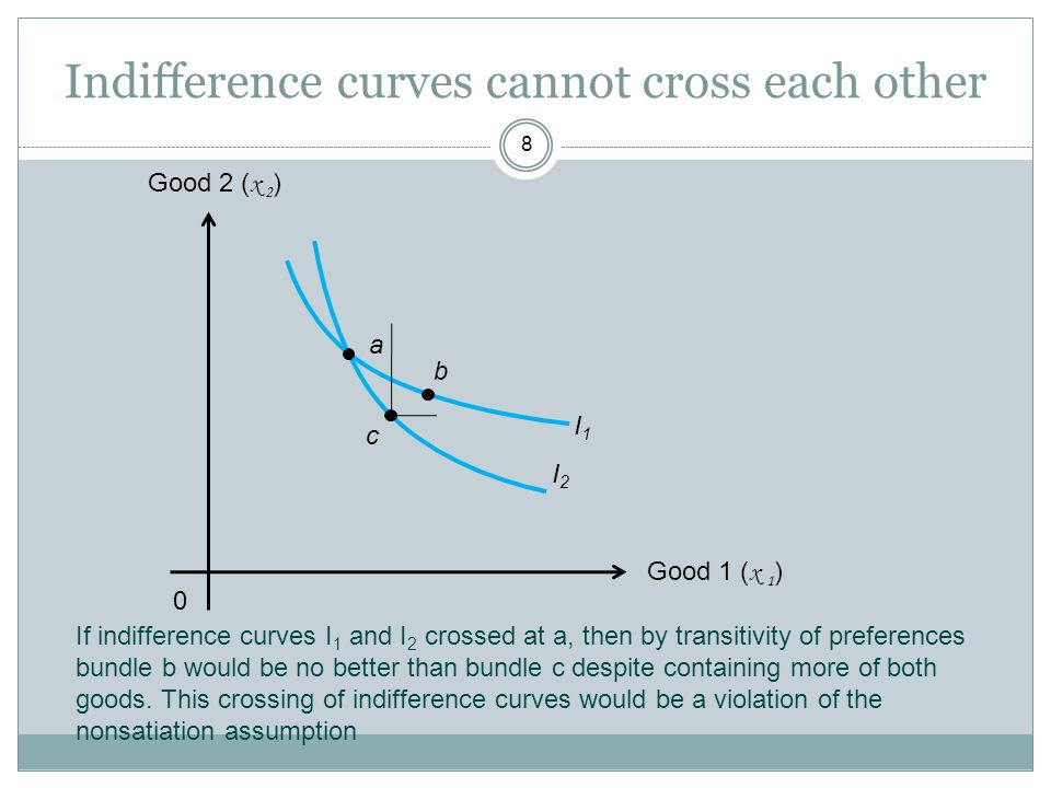 Indifference curves cannot cross each other