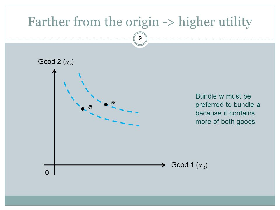 Farther from the origin -> higher utility