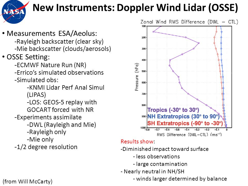 New Instruments: Doppler Wind Lidar (OSSE)