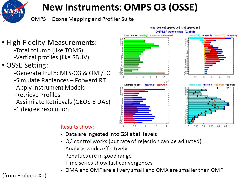 New Instruments: OMPS O3 (OSSE)