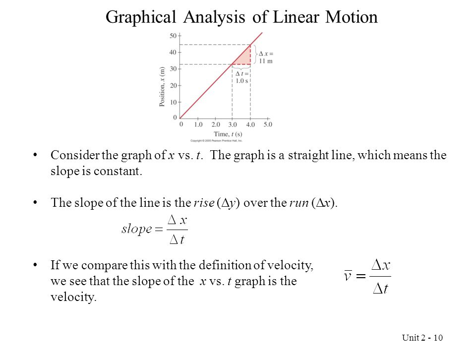 Graphical Analysis of Linear Motion