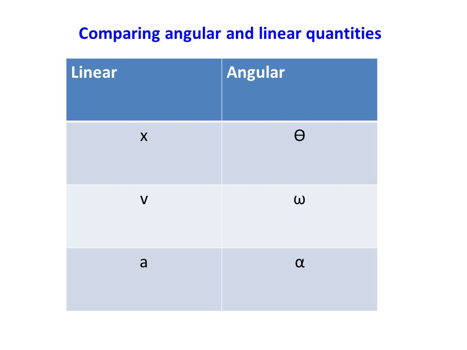 Comparing angular and linear quantities