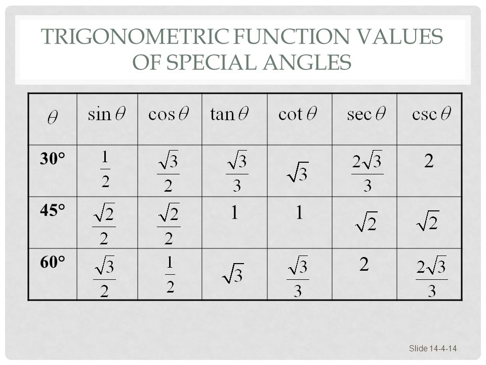 Trigonometric Function Values of Special Angles