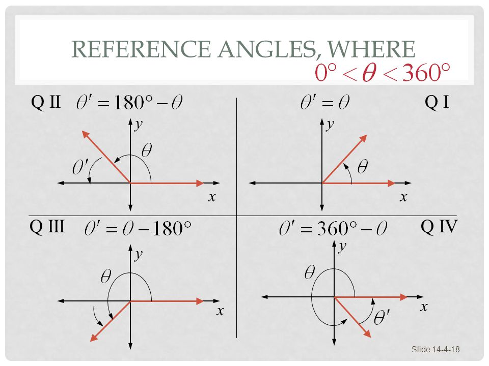 Reference Angles, Where