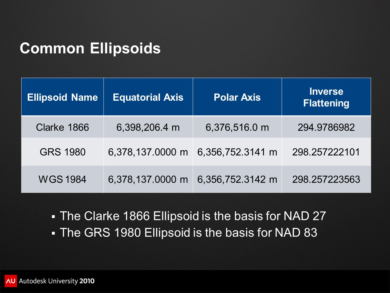 Common Ellipsoids The Clarke 1866 Ellipsoid is the basis for NAD 27