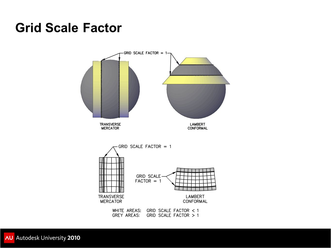 Grid Scale Factor