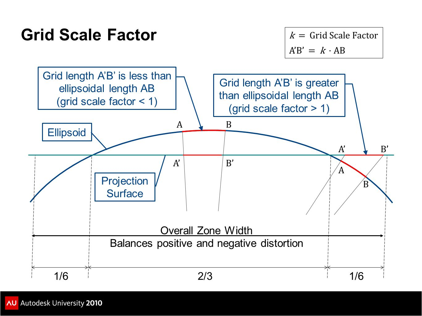 Grid Scale Factor Grid length A'B' is less than ellipsoidal length AB