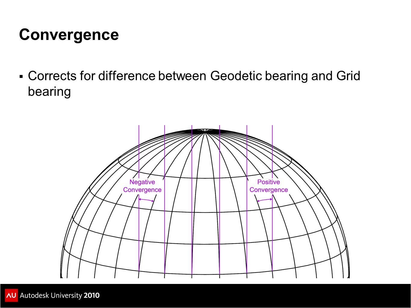 Convergence Corrects for difference between Geodetic bearing and Grid bearing