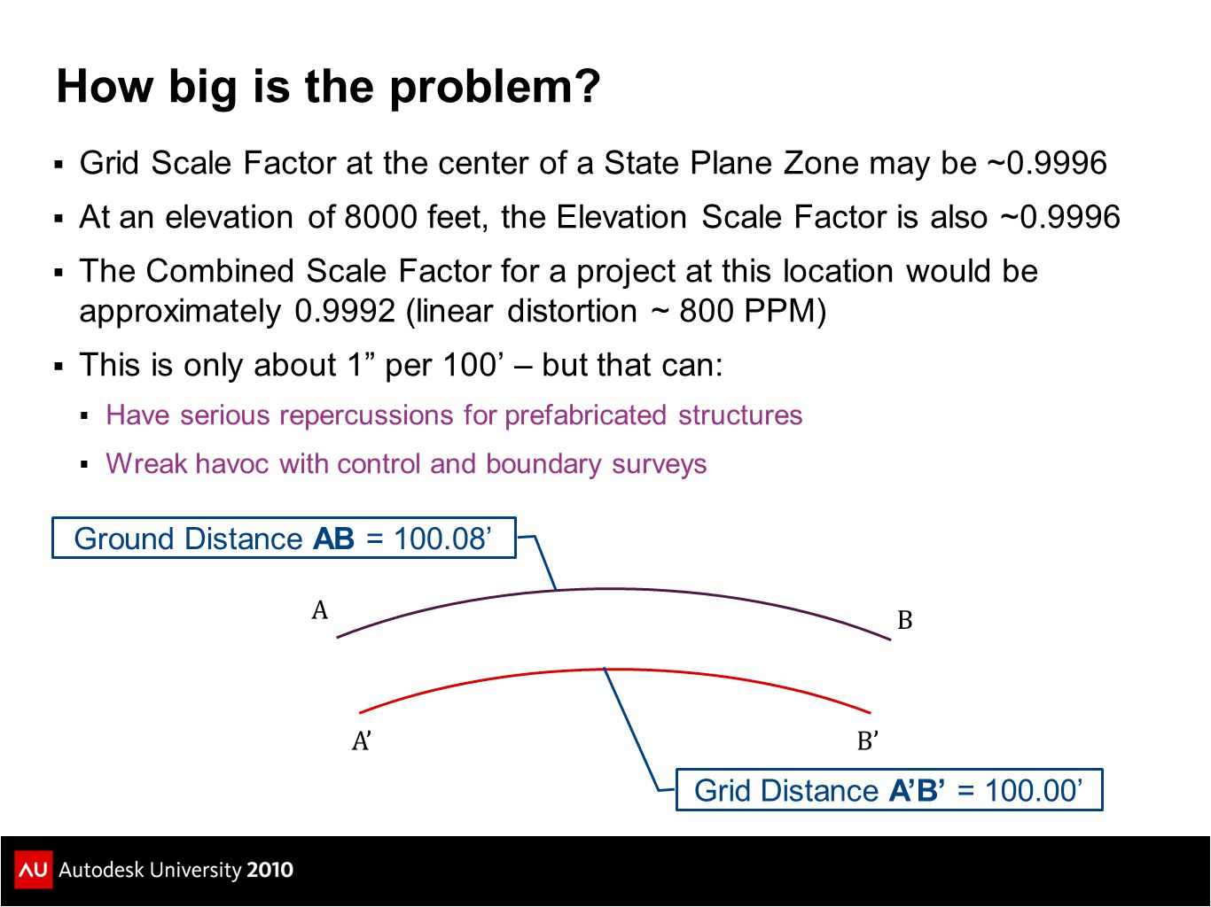 How big is the problem Grid Scale Factor at the center of a State Plane Zone may be ~0.9996.
