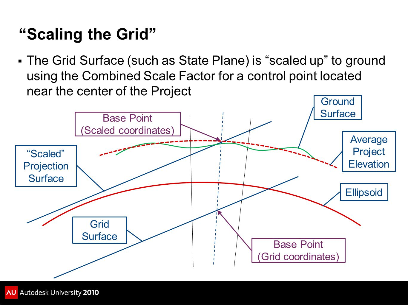 Scaling the Grid