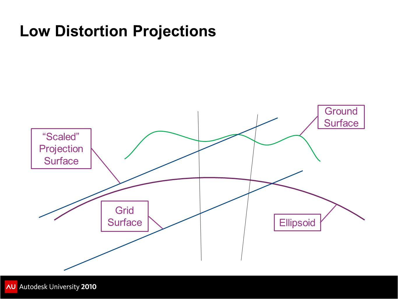 Low Distortion Projections