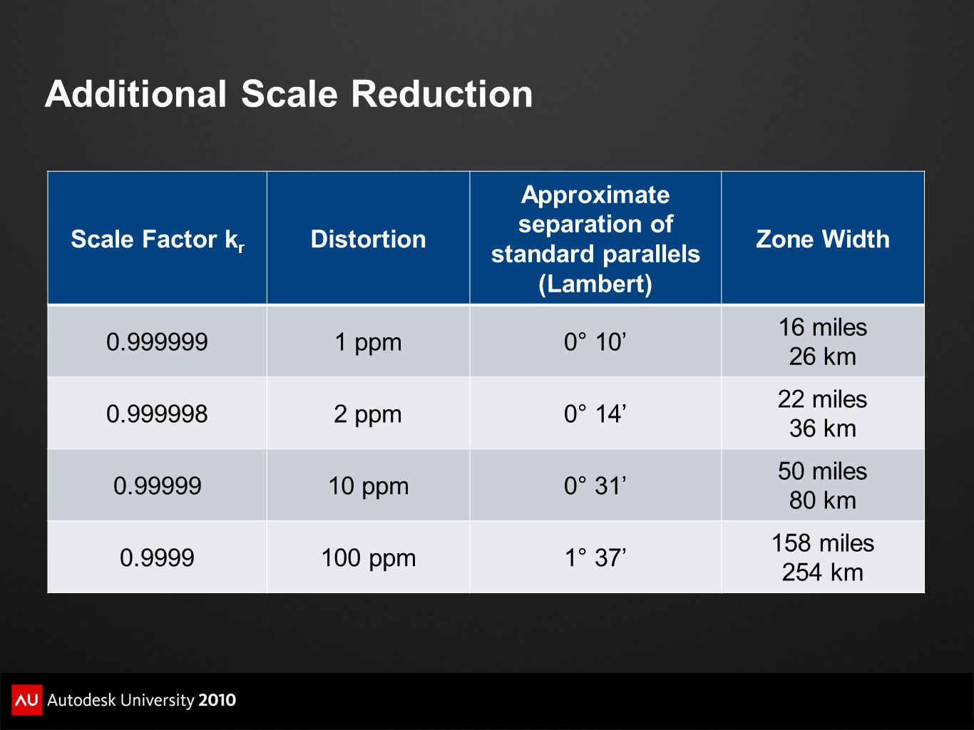 Additional Scale Reduction