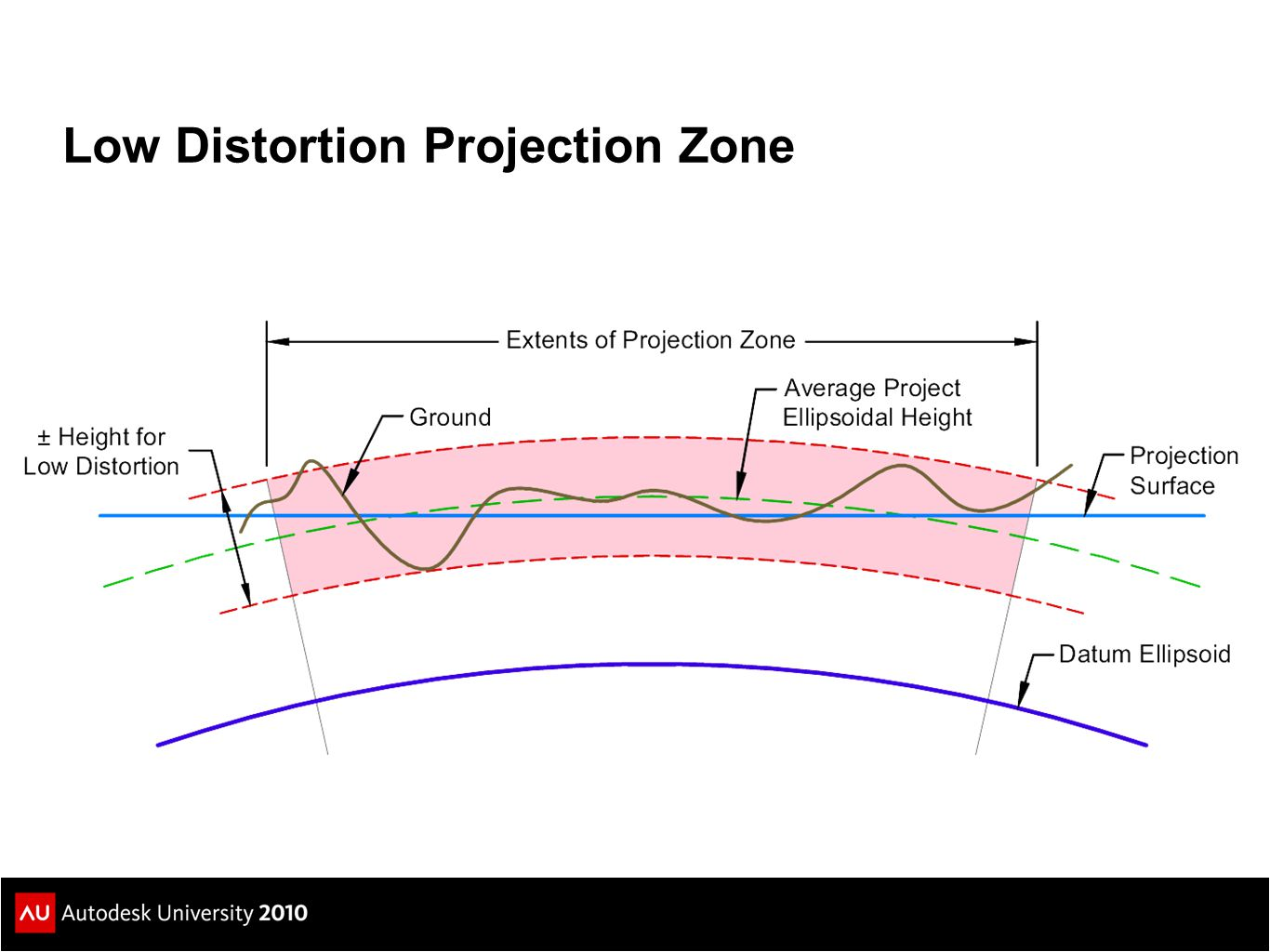 Low Distortion Projection Zone