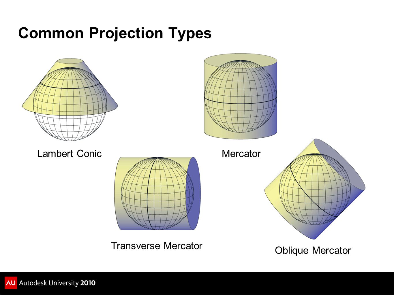 Common Projection Types