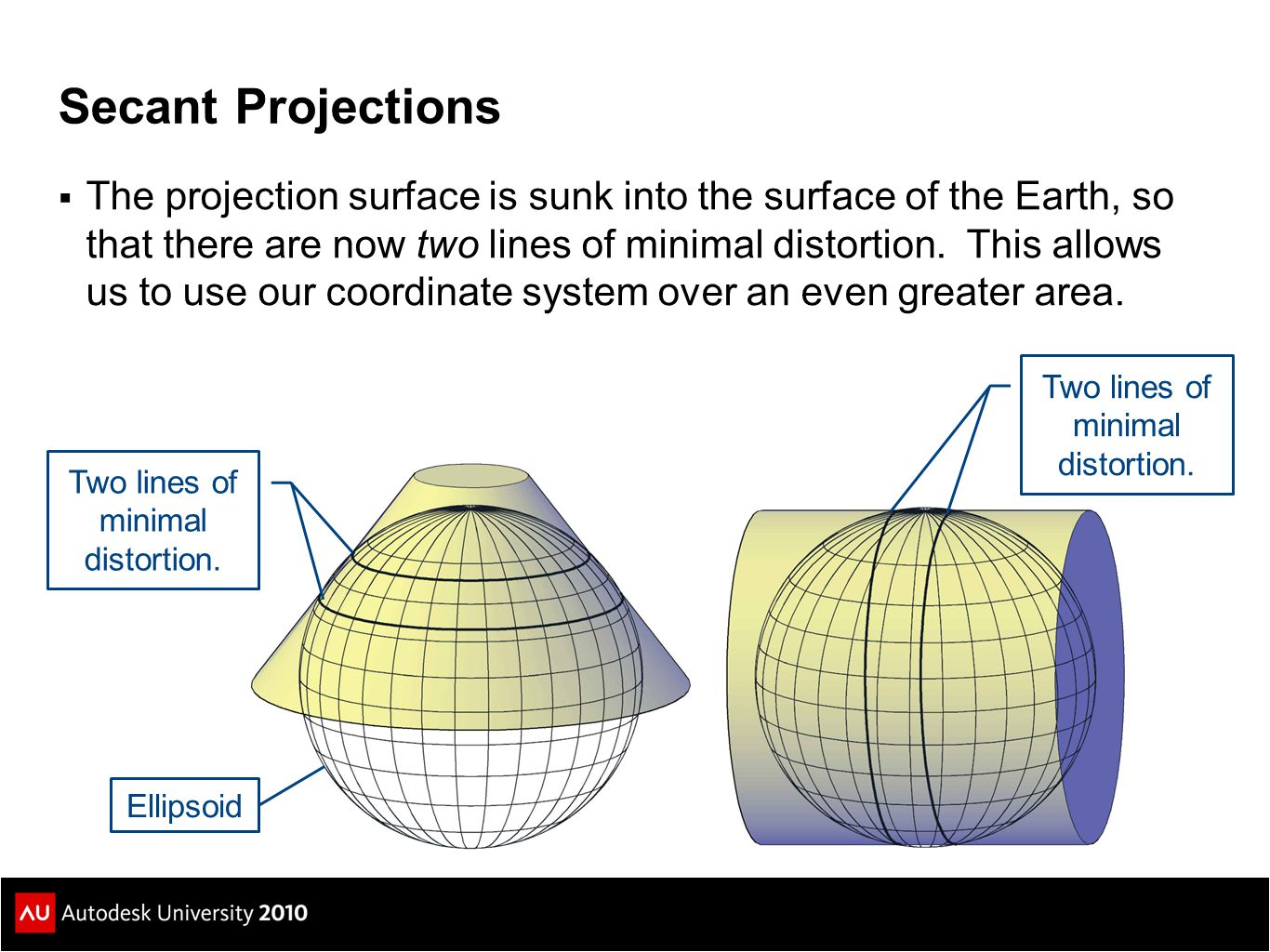 Secant Projections