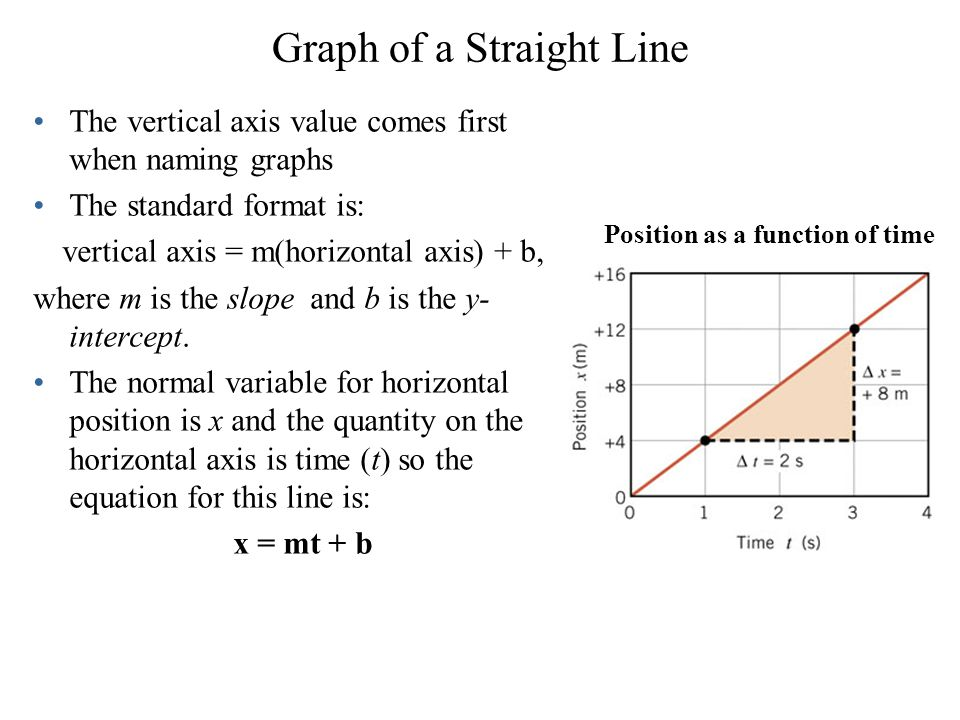 Graph of a Straight Line